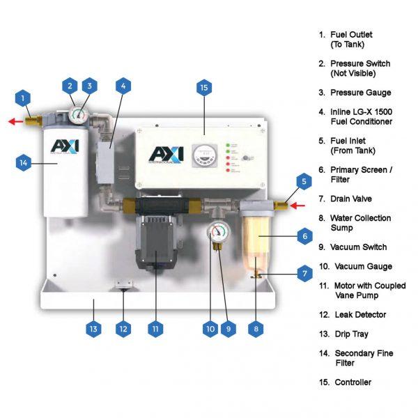 FPS CX-F Fuel Polishing System