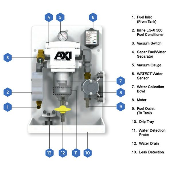 FPS Compact Fuel Polishing System