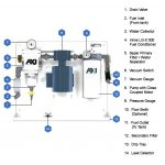 FPS SX-F – Compact Fuel Polishing System – 150 GPH – 110V 60Hz & 230V 50 Hz