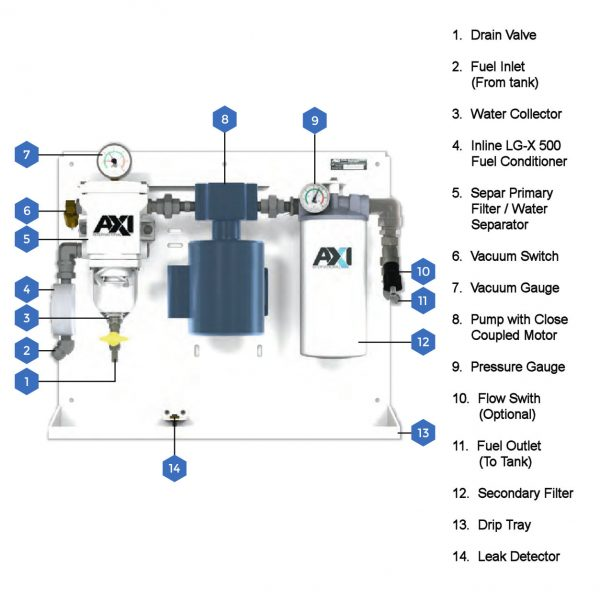 FPS SX-F Fuel Polishing System