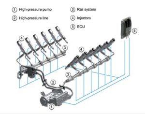 Diesel Fuel and Injector Failure - Diesel Fuels