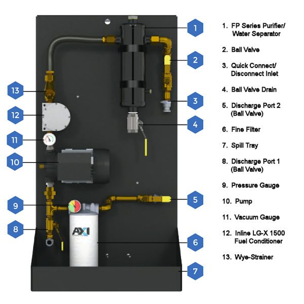 MTC 500 Mobile Tank Cleaning System Components