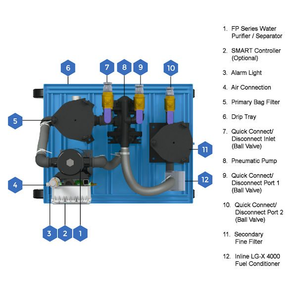 MTC-HC-50 Pallet Mounted Fuel Maintenance System Components