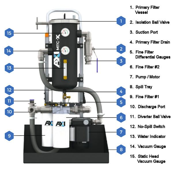 MTC-X Mobile Tank Cleaning System Components