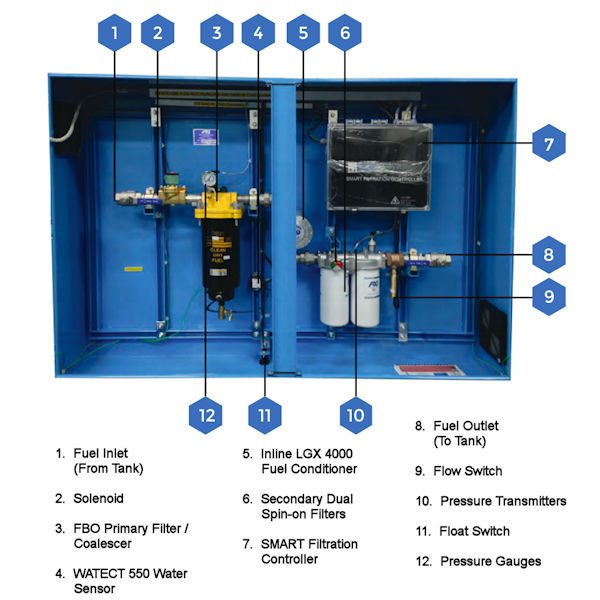 STS 6000 P35 Tank Cleaning System Components