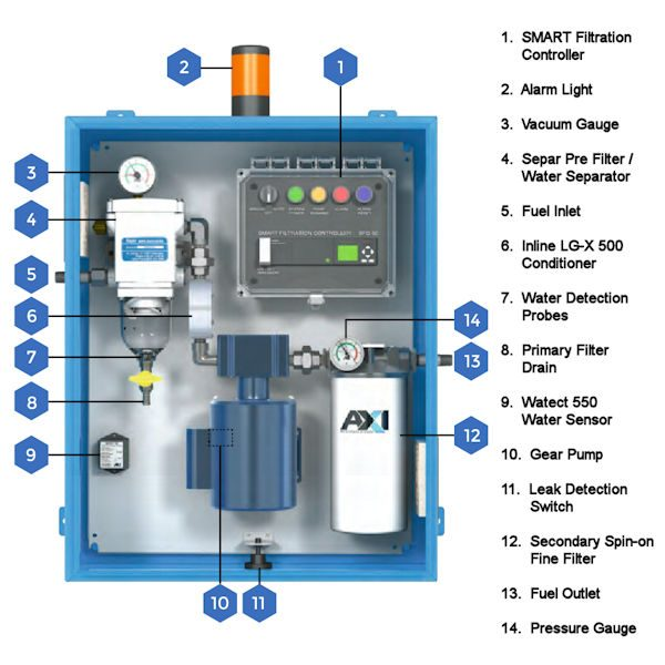 STS 6000 SX-F Tank Cleaning System Components