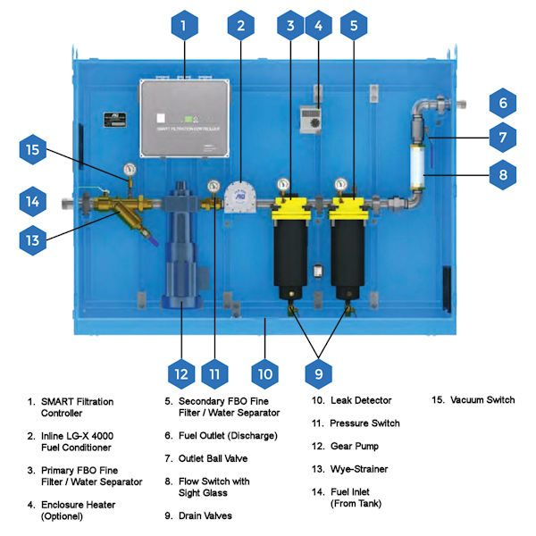 STS 6030 Tank Cleaning System Components