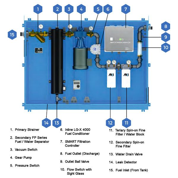 STS 6004 Tank Cleaning System Components