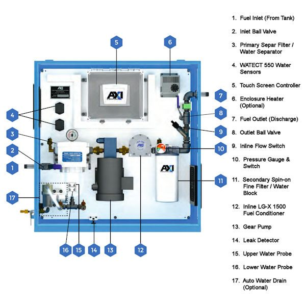 STS 7004 Tank Cleaning System Components