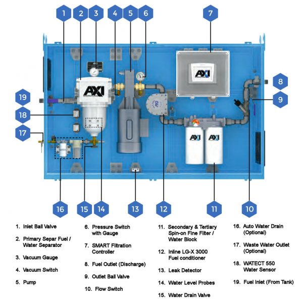 STS 7010 Tank Cleaning System Components