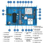 STS 7020 – Enclosed Programmable Automated Fuel Maintenance System – 1,200 GPH