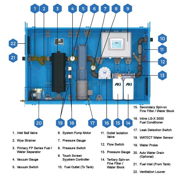 STS 7020 Tank Cleaning System Components