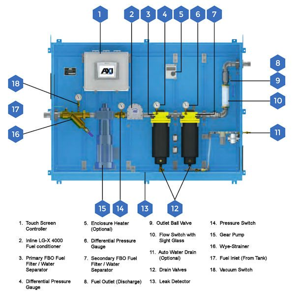 STS 7030 Tank Cleaning System Components
