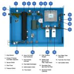 STS 7040 – Enclosed Programmable Automated Fuel Maintenance System – 2,400 GPH