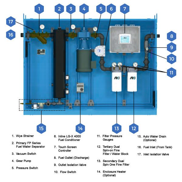 STS 7040 Tank Cleaning System Components