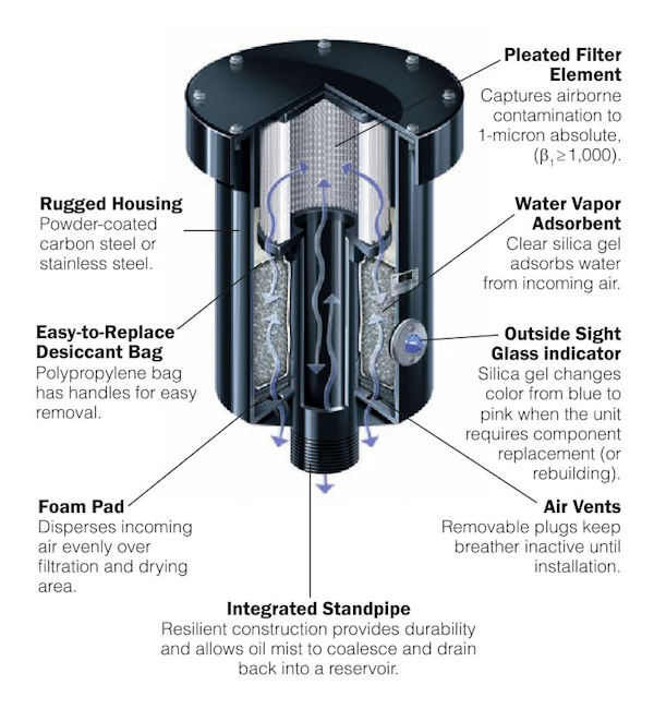 Rebuildable Breather Component Identification