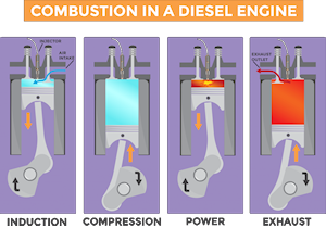 Combustion in a Diesel Engine