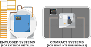 Enclosed and Compact Systems