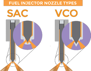Fuel Injector Nozzle Types
