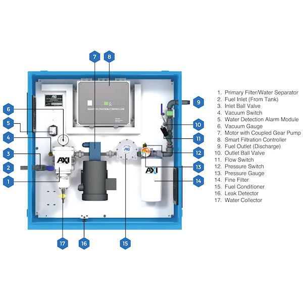 StS 6003 Enclosed Programmable Automated Fuel Mainenance System Components