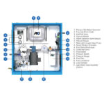 STS 7003 – Enclosed Programmable Automated Fuel Maintenance System – 120V / 60 HZ or 230V / 50 Hz – 180 GPH
